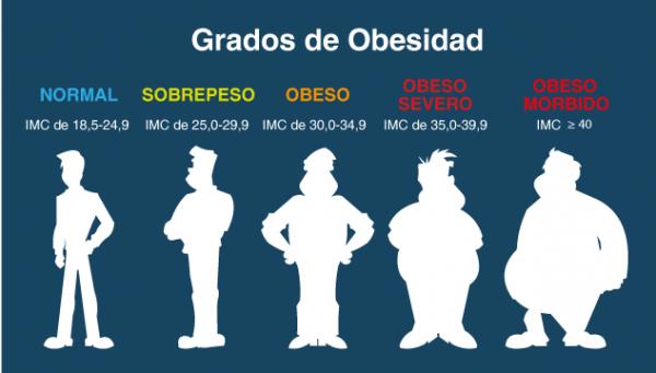 Resultado de imagen de DERROTAR LA OBESIDAD O EL SOBREPESO