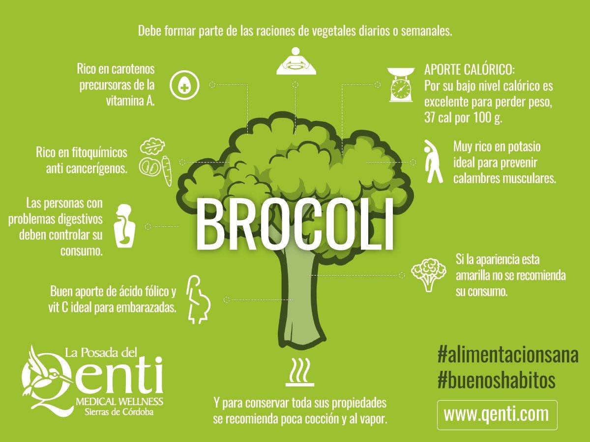 gráficos de brócolis