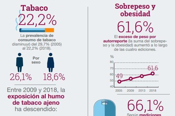 En Argentina hay más sobrepeso y obesidad y menos consumo de tabaco