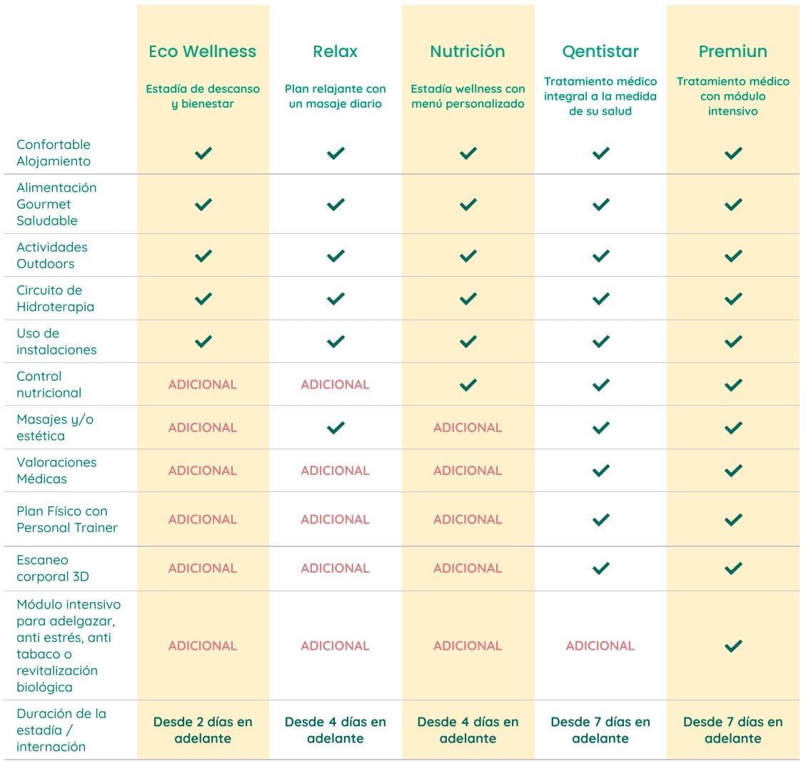 Comparativa de Planes de Salud
